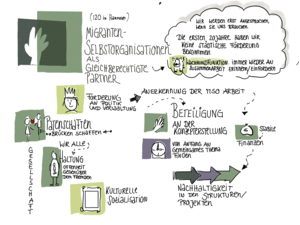 Graphic Recording Hannover