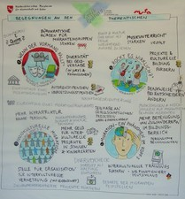 Graphic Recording Göttingen 1