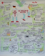 Graphic Recording Göttingen 2