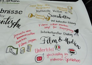 Graphic Recording Oldenburg 6