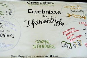 Graphic Recording Oldenburg 7